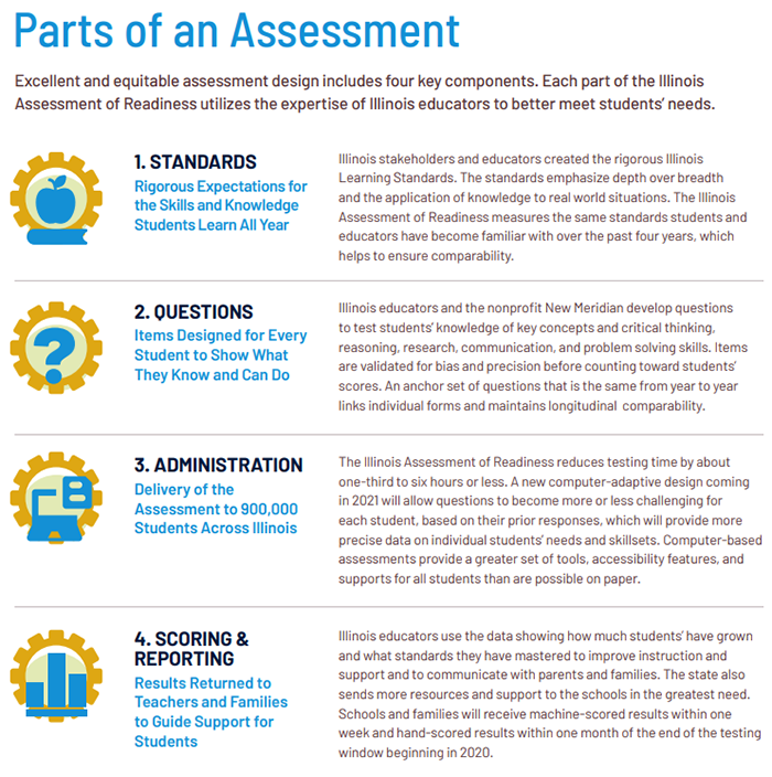 Parts Of An Assessment